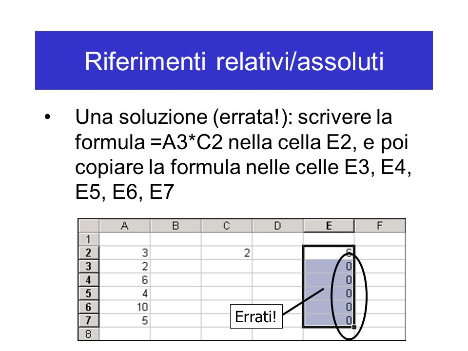 Riferimenti relativi/assoluti Una soluzione (errata!): scrivere la formula =A3*C2 nella cella E2, e poi copiare la formula nelle celle E3, E4, E5, E6, E7 Errati!
