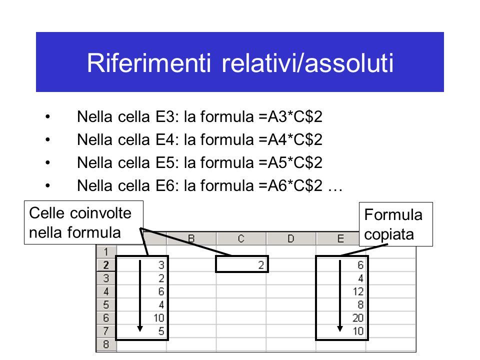Riferimenti relativi/assoluti Nella cella E3: la formula =A3*C$2 Nella cella E4: la formula =A4*C$2 Nella cella E5: la formula =A5*C$2 Nella cella E6: la formula =A6*C$2 … Formula copiata Celle coinvolte nella formula