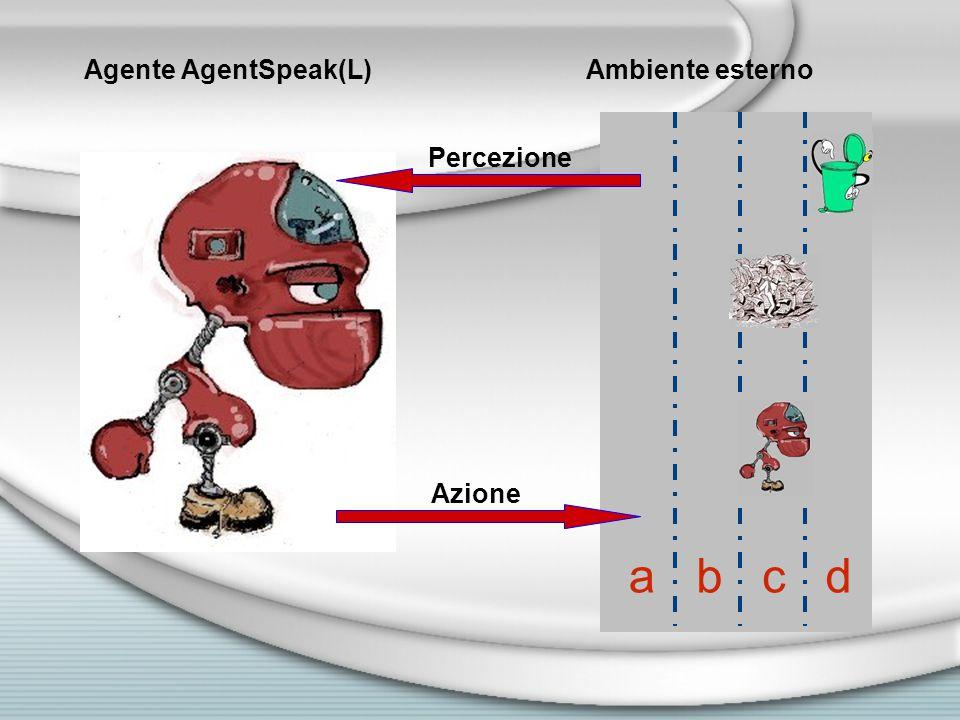 abcd Agente AgentSpeak(L)Ambiente esterno Percezione Azione