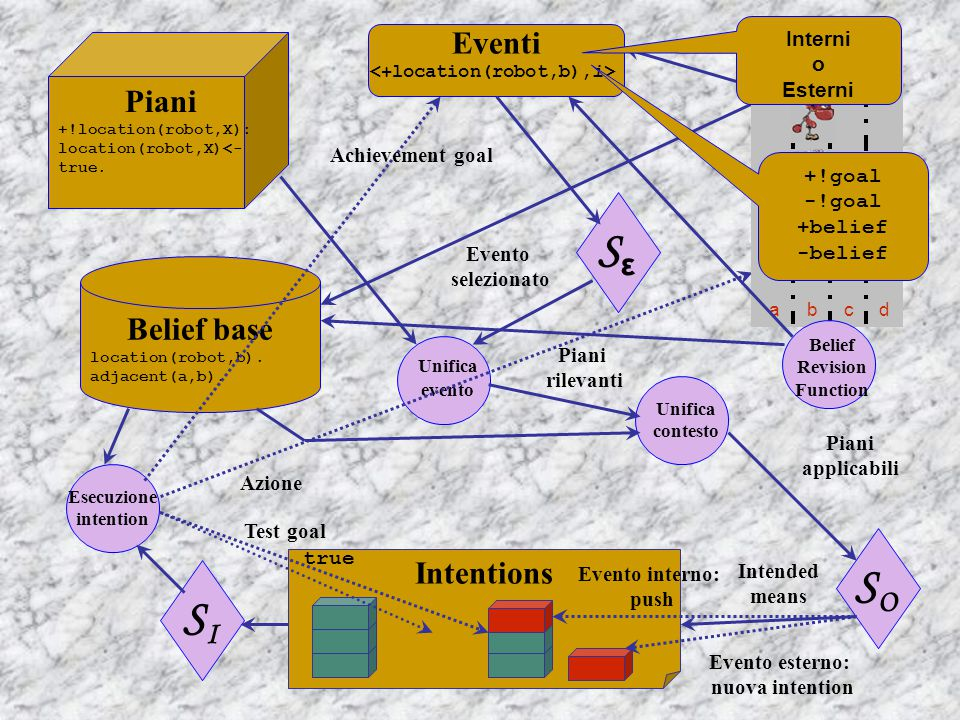 Belief base location(robot,b). adjacent(a,b).