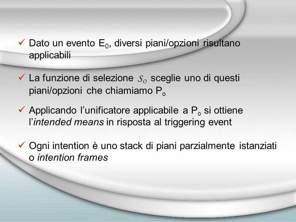 Dato un evento E 0, diversi piani/opzioni risultano applicabili La funzione di selezione S O sceglie uno di questi piani/opzioni che chiamiamo P o Applicando l'unificatore applicabile a P o si ottiene l'intended means in risposta al triggering event Ogni intention è uno stack di piani parzialmente istanziati o intention frames