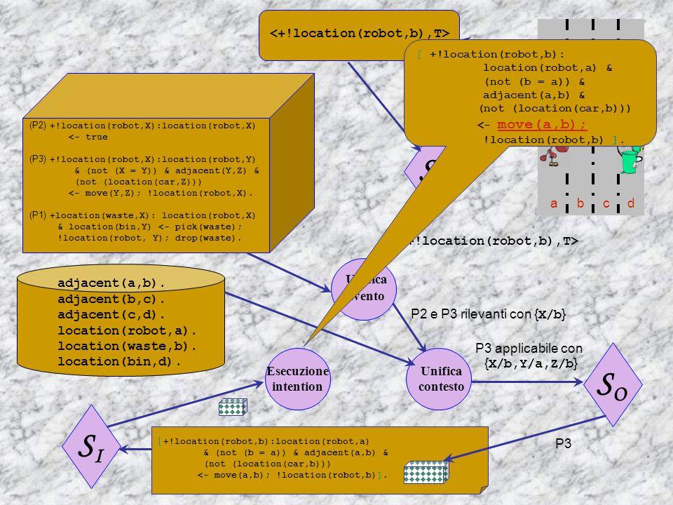 adjacent(a,b). adjacent(b,c). adjacent(c,d). location(robot,a).