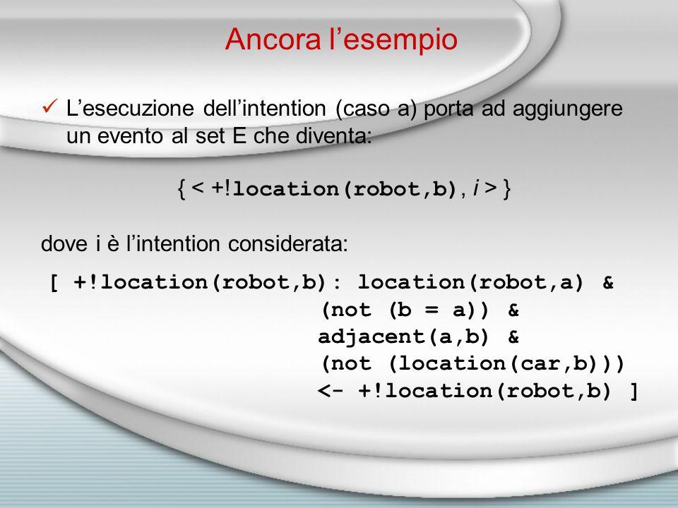 L'esecuzione dell'intention (caso a) porta ad aggiungere un evento al set E che diventa: { } dove i è l'intention considerata: [ +!location(robot,b): location(robot,a) & (not (b = a)) & adjacent(a,b) & (not (location(car,b))) <- +!location(robot,b) ] Ancora l'esempio