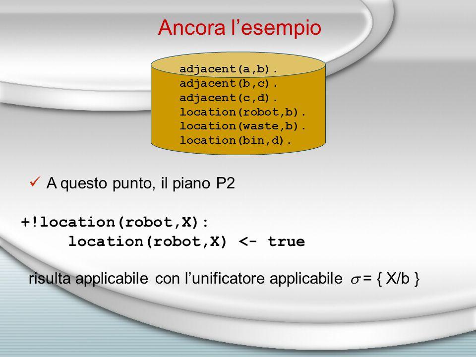 A questo punto, il piano P2 risulta applicabile con l'unificatore applicabile  = { X/b } +!location(robot,X): location(robot,X) <- true adjacent(a,b).