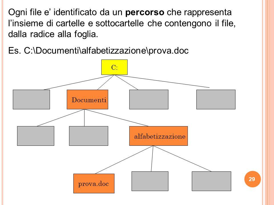 Ogni file e' identificato da un percorso che rappresenta l'insieme di cartelle e sottocartelle che contengono il file, dalla radice alla foglia. Es. C
