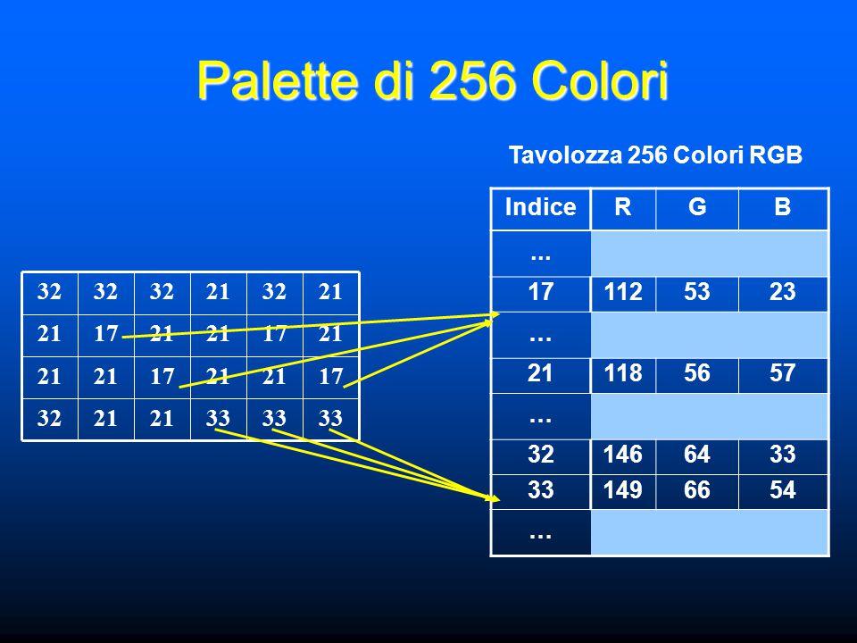 Palette di 256 Colori 33 21 32 1721 1721 1721 1721 322132 Tavolozza 256 Colori RGB IndiceRGB... 171125323 … 211185657 … 321466433 1496654 …