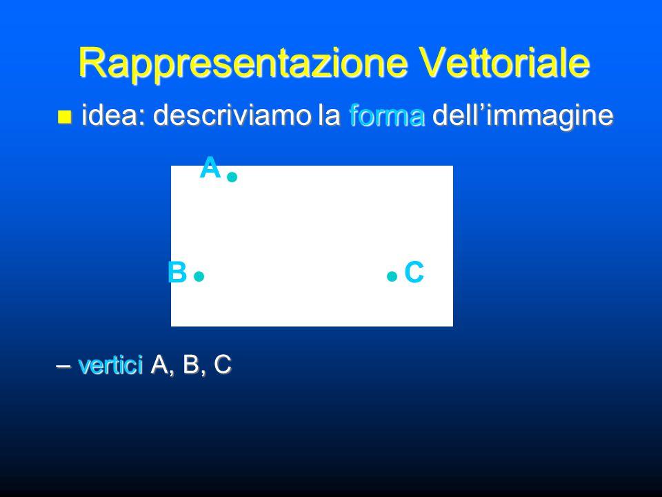 Rappresentazione Vettoriale idea: descriviamo la forma dell'immagine idea: descriviamo la forma dell'immagine – vertici A, B, C A BC