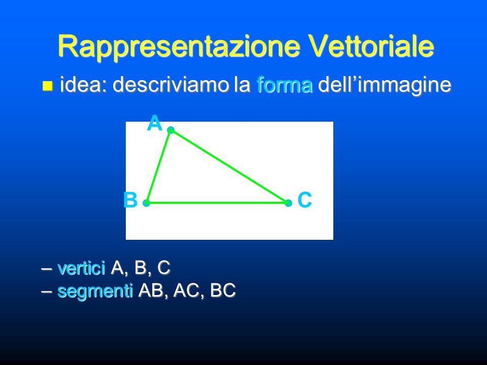 Rappresentazione Vettoriale idea: descriviamo la forma dell'immagine idea: descriviamo la forma dell'immagine – vertici A, B, C A BC – segmenti AB, AC, BC