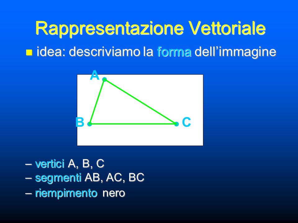 Rappresentazione Vettoriale idea: descriviamo la forma dell'immagine idea: descriviamo la forma dell'immagine – vertici A, B, C A BC – segmenti AB, AC, BC – riempimento nero