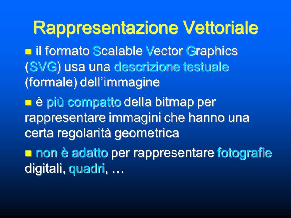 Rappresentazione Vettoriale il formato Scalable Vector Graphics (SVG) usa una descrizione testuale (formale) dell'immagine il formato Scalable Vector Graphics (SVG) usa una descrizione testuale (formale) dell'immagine è più compatto della bitmap per rappresentare immagini che hanno una certa regolarità geometrica è più compatto della bitmap per rappresentare immagini che hanno una certa regolarità geometrica non è adatto per rappresentare fotografie digitali, quadri, … non è adatto per rappresentare fotografie digitali, quadri, …