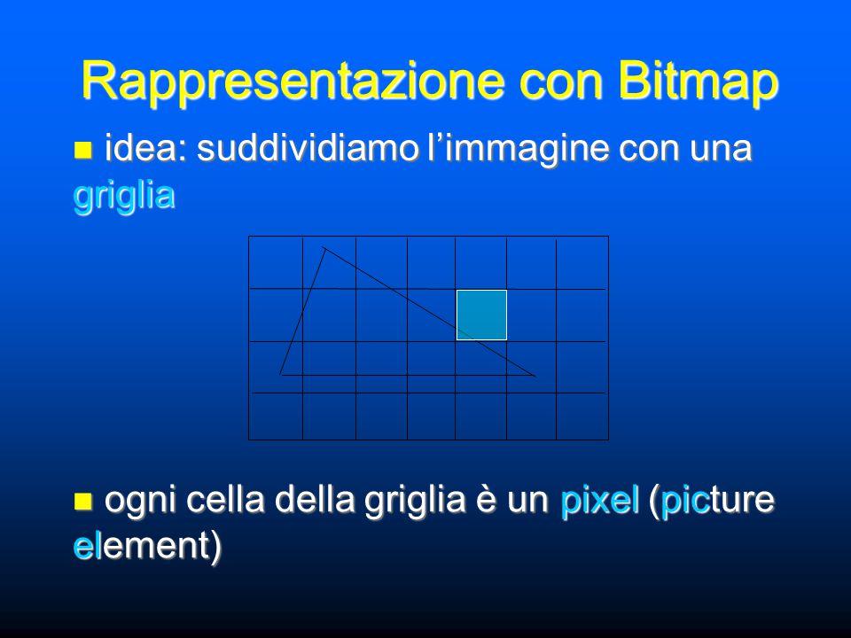 Rappresentazione con Bitmap idea: suddividiamo l'immagine con una griglia idea: suddividiamo l'immagine con una griglia ogni cella della griglia è un