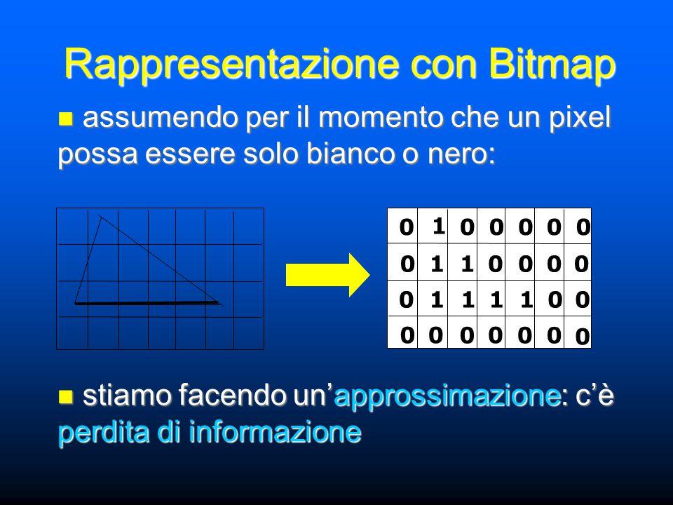 Rappresentazione con Bitmap assumendo per il momento che un pixel possa essere solo bianco o nero: assumendo per il momento che un pixel possa essere solo bianco o nero: stiamo facendo un'approssimazione: c'è perdita di informazione stiamo facendo un'approssimazione: c'è perdita di informazione 11 1111 1 0 0 0 0 000 0 0 00 0 00 00 00 0 00