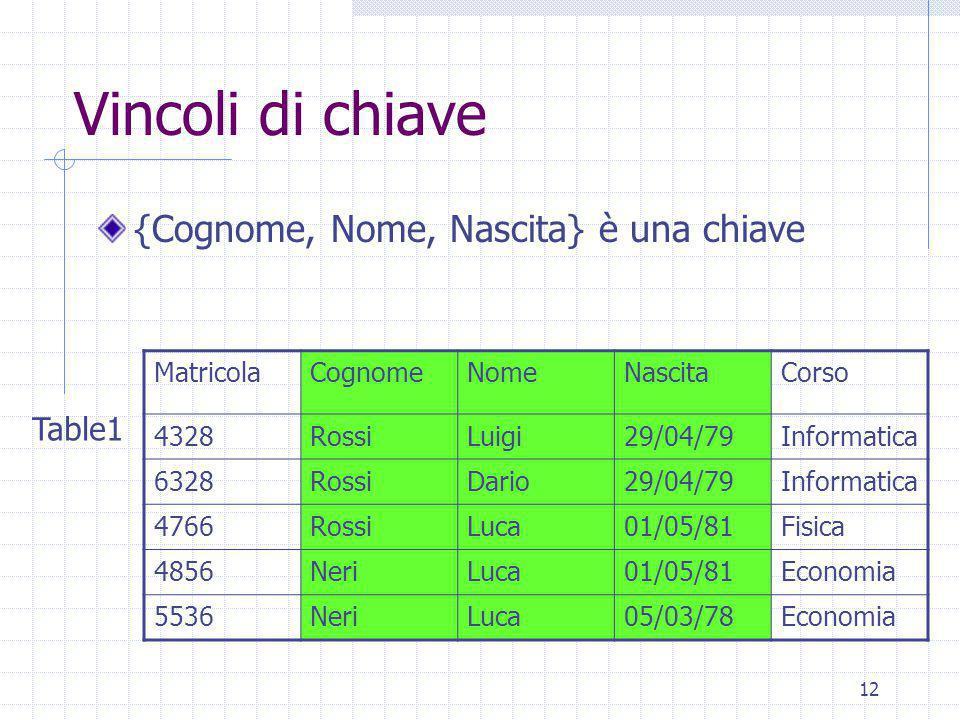 12 Vincoli di chiave {Cognome, Nome, Nascita} è una chiave MatricolaCognomeNomeNascitaCorso 4328RossiLuigi29/04/79Informatica 6328RossiDario29/04/79Informatica 4766RossiLuca01/05/81Fisica 4856NeriLuca01/05/81Economia 5536NeriLuca05/03/78Economia Table1
