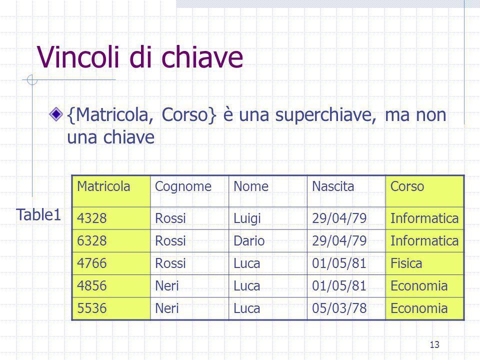 13 Vincoli di chiave {Matricola, Corso} è una superchiave, ma non una chiave MatricolaCognomeNomeNascitaCorso 4328RossiLuigi29/04/79Informatica 6328RossiDario29/04/79Informatica 4766RossiLuca01/05/81Fisica 4856NeriLuca01/05/81Economia 5536NeriLuca05/03/78Economia Table1