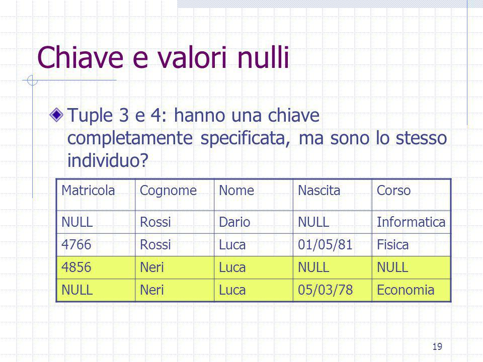 19 Chiave e valori nulli Tuple 3 e 4: hanno una chiave completamente specificata, ma sono lo stesso individuo.
