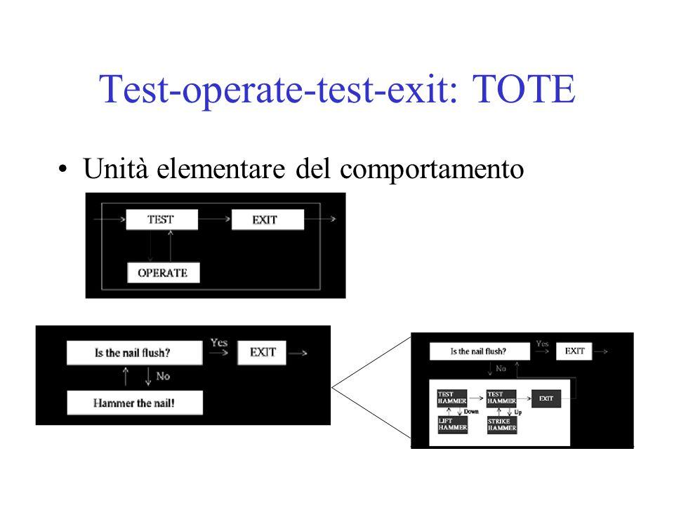 Test-operate-test-exit: TOTE Unità elementare del comportamento
