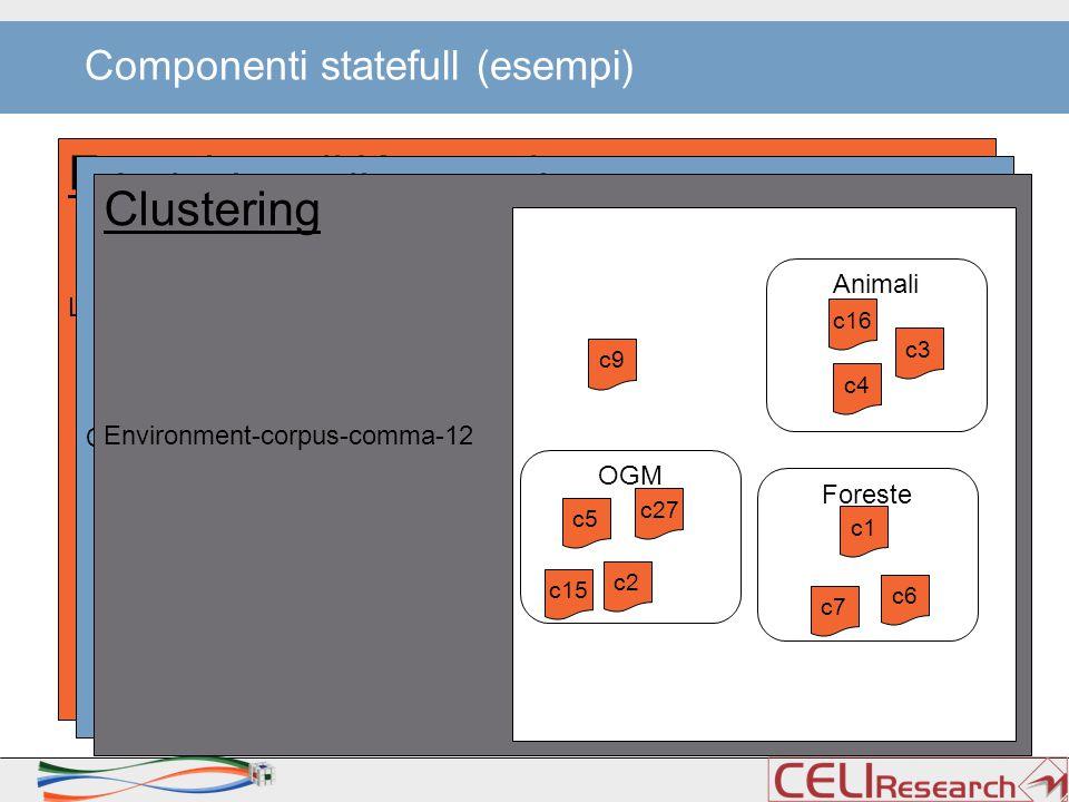 Componenti statefull (esempi) Estrazione di Keywords Legge Bassanini >Induzione di concetti Corpus Cosumer-Law-23 Clustering Environment-corpus-comma-12 c9 c15 c1 c7 c6 c3 c4 c16 c27 c5 c2 Animali Foreste OGM