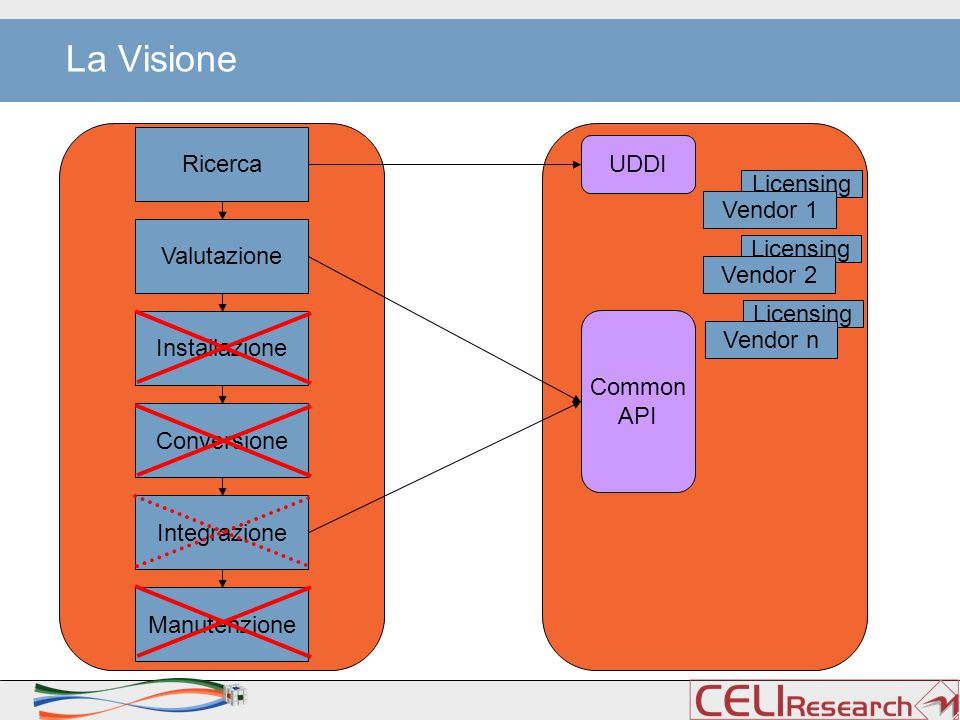 La Visione Ricerca Licensing Vendor 1 Installazione Conversione Integrazione Manutenzione Valutazione Licensing Vendor 2 Licensing Vendor n UDDI Common API