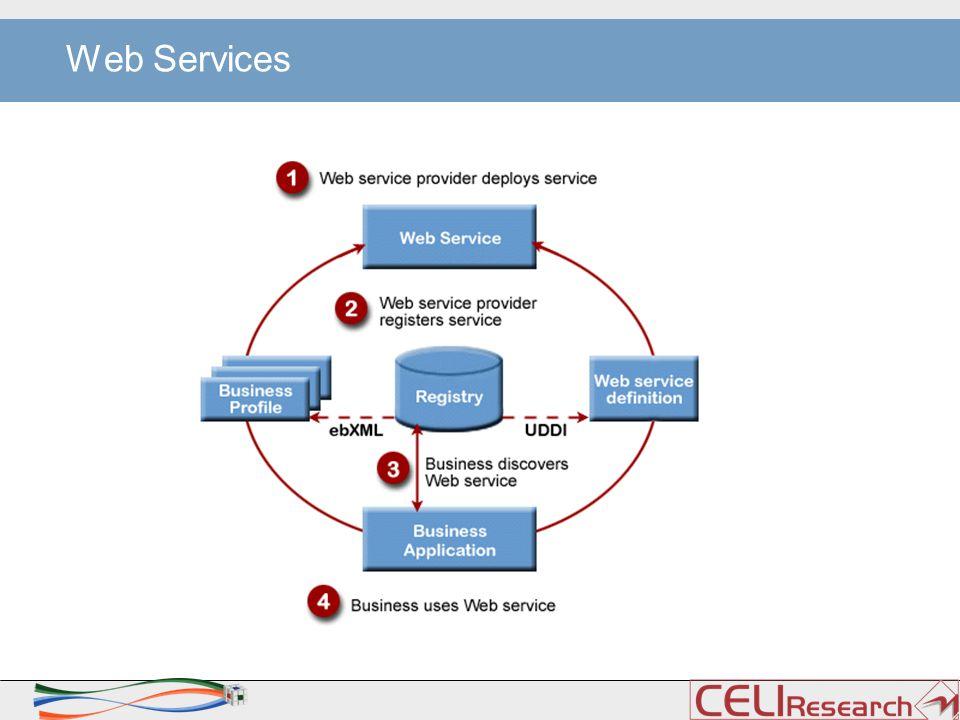 FAUSS > E' una rete aperta di Web Services (WS), cui i partner che operano in ambito giuridico/economico potranno accedere per: > creare nuovi ambienti sperimentali > verificare in maniera dinamica le diverse ipotesi esplorative > Testare diversi moduli di TAL > Linee guida: >Apertura >Semplicità >Manutenibilità