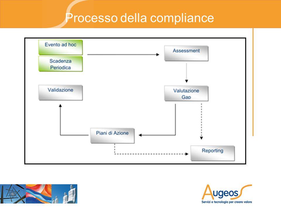 Processo della compliance