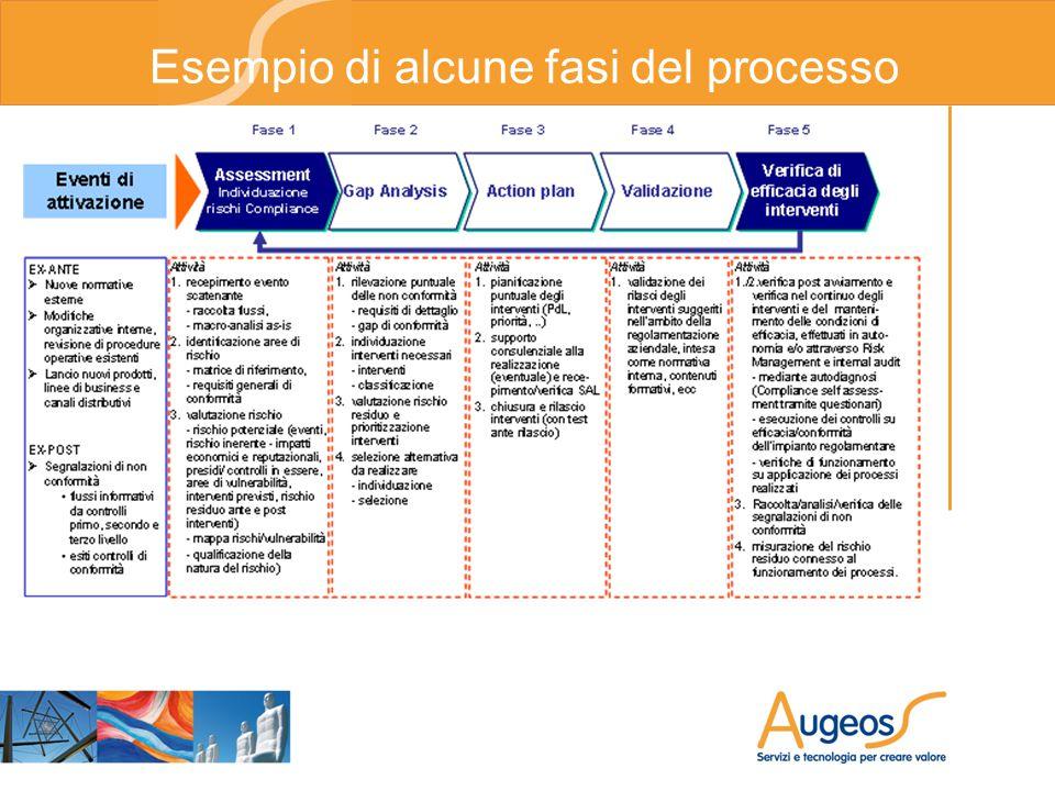 Esempio di alcune fasi del processo