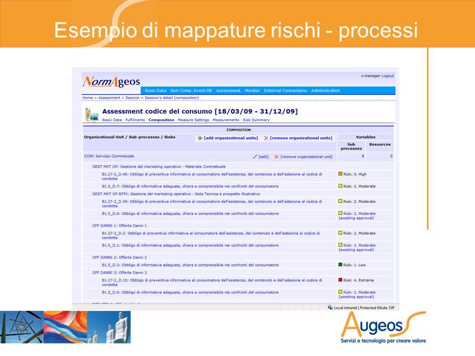 Esempio di mappature rischi - processi