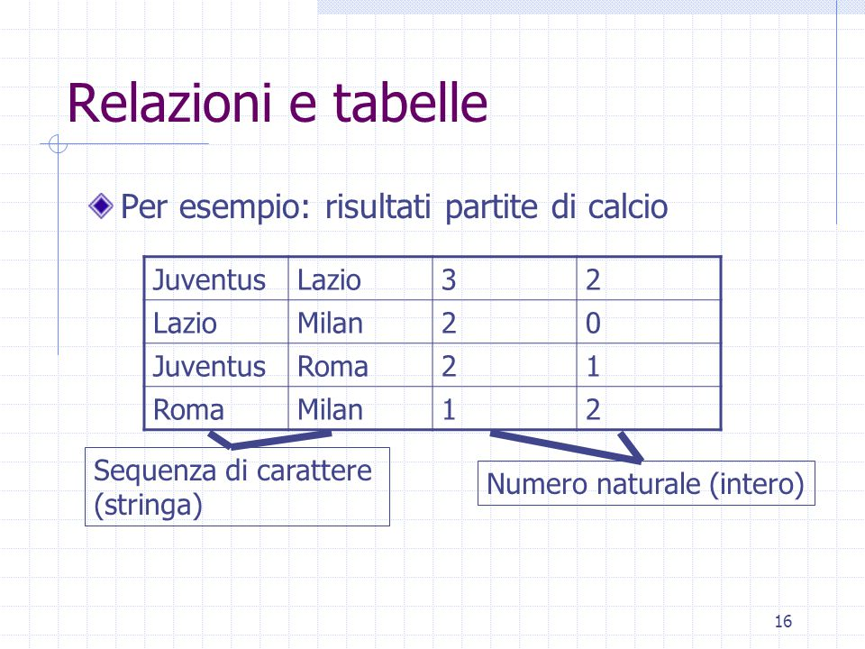 16 Relazioni e tabelle Per esempio: risultati partite di calcio JuventusLazio32 Milan20 JuventusRoma21 Milan12 Sequenza di carattere (stringa) Numero