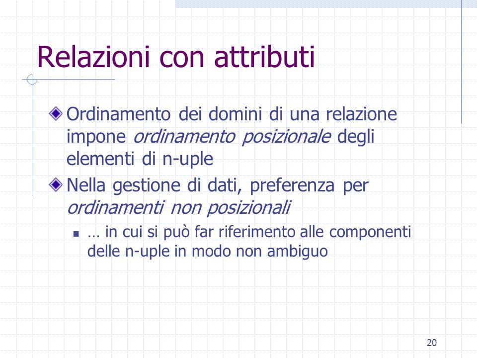 20 Relazioni con attributi Ordinamento dei domini di una relazione impone ordinamento posizionale degli elementi di n-uple Nella gestione di dati, pre