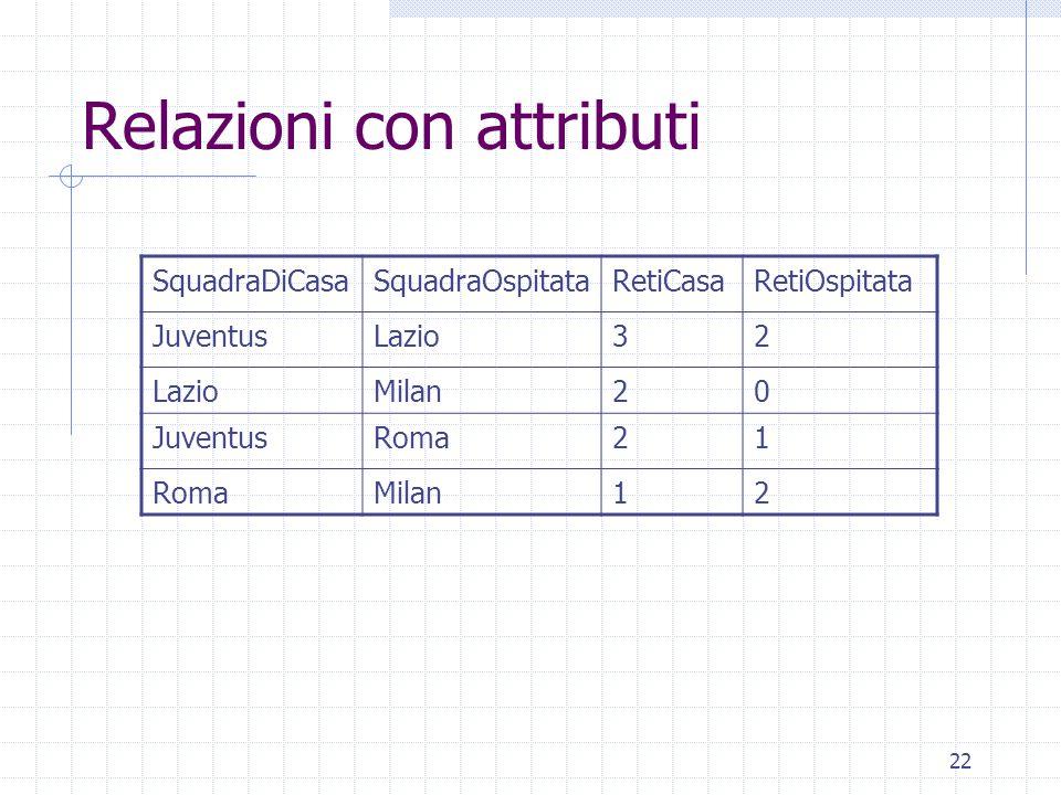 22 Relazioni con attributi SquadraDiCasaSquadraOspitataRetiCasaRetiOspitata JuventusLazio32 Milan20 JuventusRoma21 Milan12