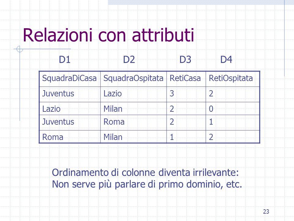 23 Relazioni con attributi SquadraDiCasaSquadraOspitataRetiCasaRetiOspitata JuventusLazio32 Milan20 JuventusRoma21 Milan12 D1D2D3D4 Ordinamento di col