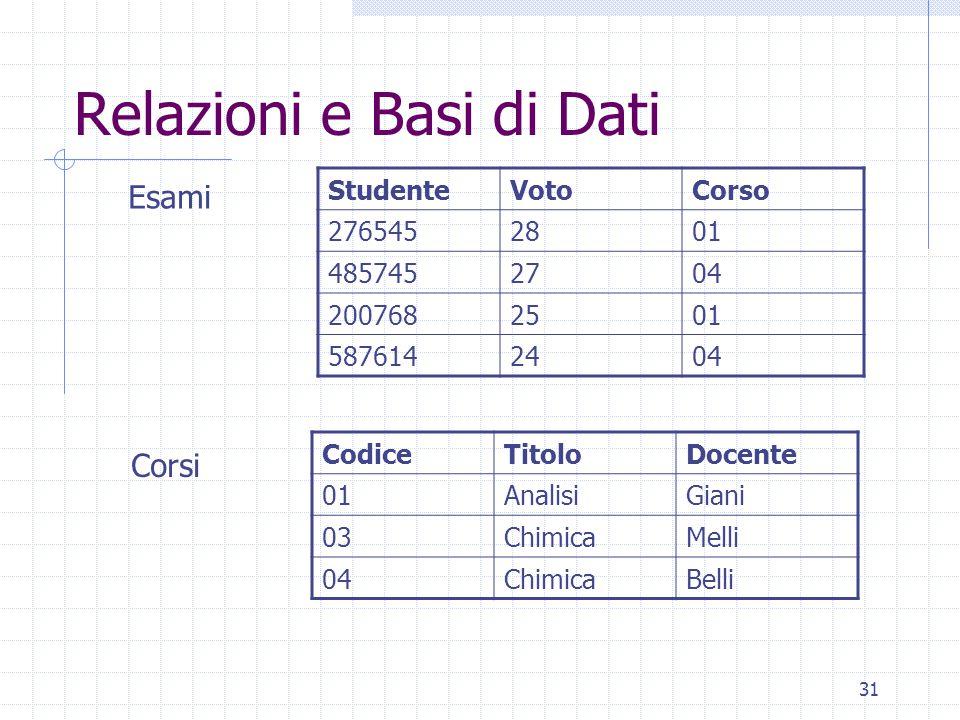 31 Relazioni e Basi di Dati CodiceTitoloDocente 01AnalisiGiani 03ChimicaMelli 04ChimicaBelli StudenteVotoCorso 2765452801 4857452704 2007682501 587614