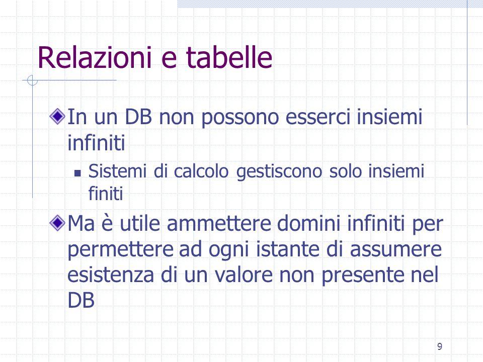 9 Relazioni e tabelle In un DB non possono esserci insiemi infiniti Sistemi di calcolo gestiscono solo insiemi finiti Ma è utile ammettere domini infi