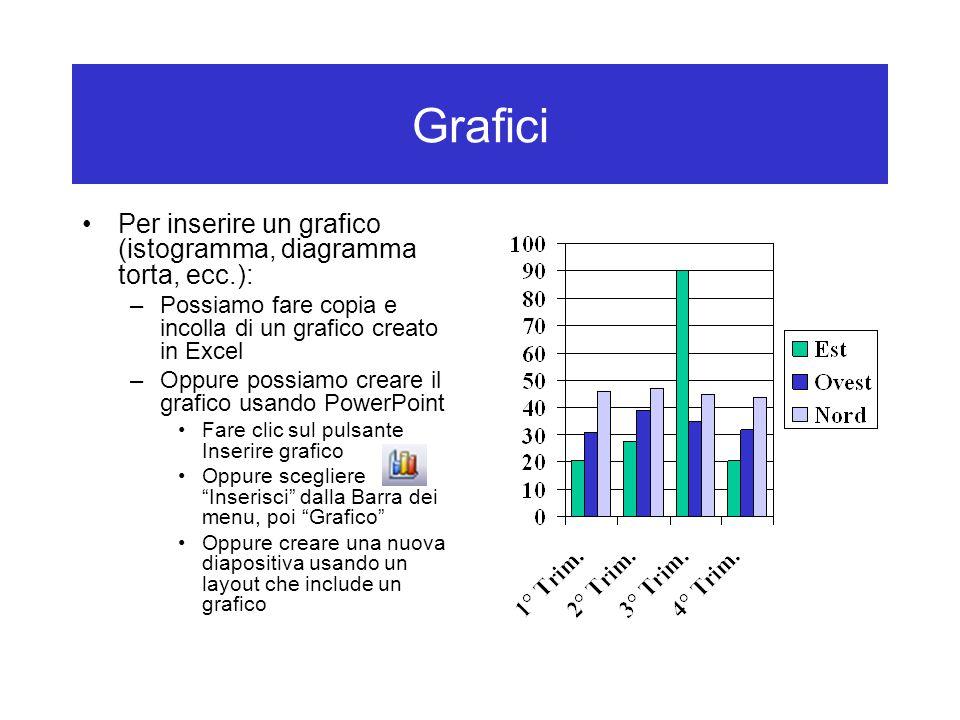 Grafici Per inserire un grafico (istogramma, diagramma torta, ecc.): –Possiamo fare copia e incolla di un grafico creato in Excel –Oppure possiamo creare il grafico usando PowerPoint Fare clic sul pulsante Inserire grafico Oppure scegliere Inserisci dalla Barra dei menu, poi Grafico Oppure creare una nuova diapositiva usando un layout che include un grafico