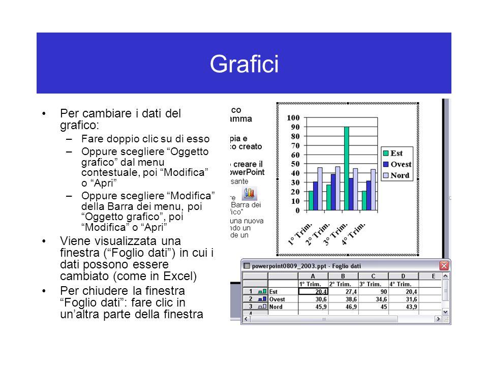 Grafici Per cambiare i dati del grafico: –Fare doppio clic su di esso –Oppure scegliere Oggetto grafico dal menu contestuale, poi Modifica o Apri –Oppure scegliere Modifica della Barra dei menu, poi Oggetto grafico , poi Modifica o Apri Viene visualizzata una finestra ( Foglio dati ) in cui i dati possono essere cambiato (come in Excel) Per chiudere la finestra Foglio dati : fare clic in un'altra parte della finestra