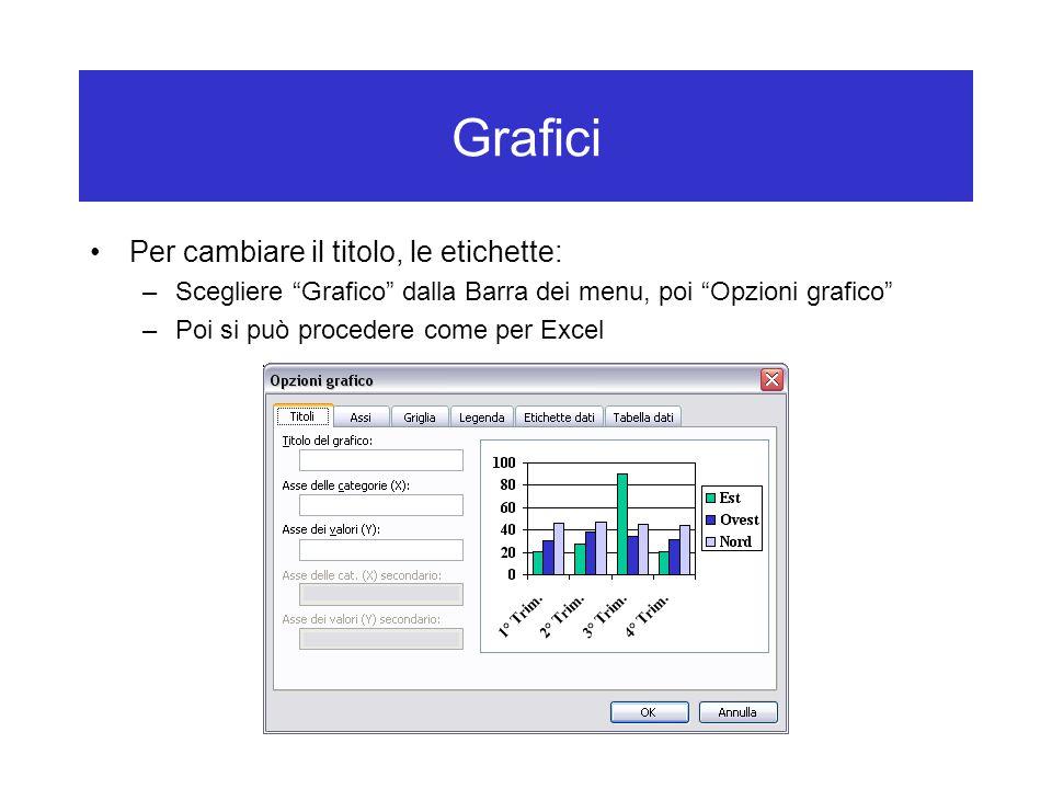Grafici Per cambiare il titolo, le etichette: –Scegliere Grafico dalla Barra dei menu, poi Opzioni grafico –Poi si può procedere come per Excel