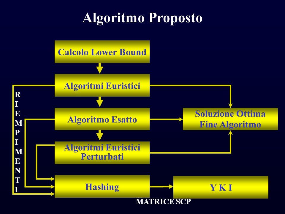 C F T Algoritmo Proposto Calcolo Lower Bound Algoritmi Euristici Algoritmo Esatto Algoritmi Euristici Perturbati Hashing Soluzione Ottima Fine Algorit