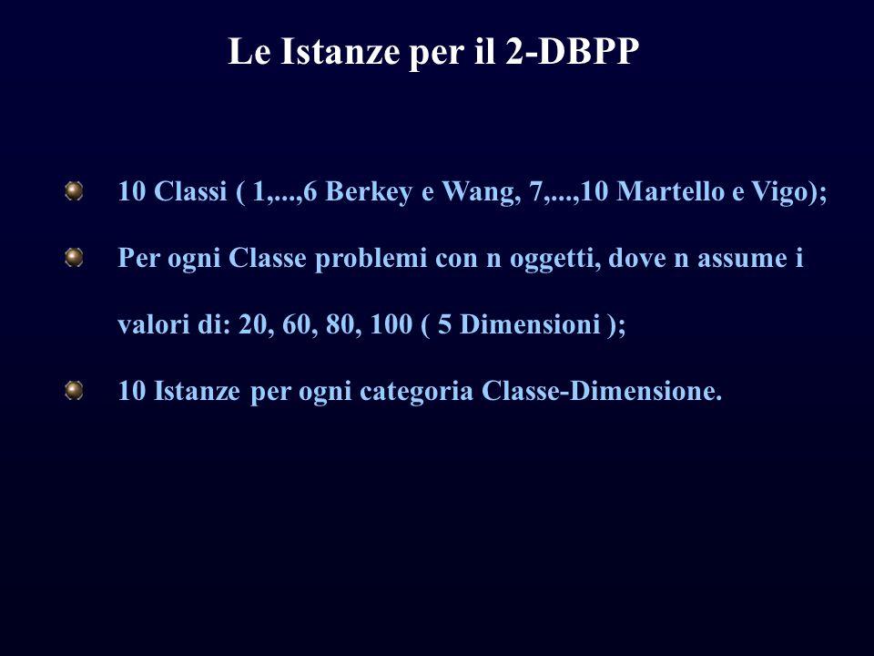 Le Istanze per il 2-DBPP 10 Classi ( 1,...,6 Berkey e Wang, 7,...,10 Martello e Vigo); Per ogni Classe problemi con n oggetti, dove n assume i valori