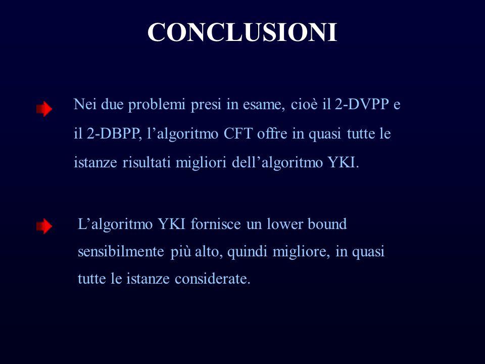 CONCLUSIONI L'algoritmo YKI fornisce un lower bound sensibilmente più alto, quindi migliore, in quasi tutte le istanze considerate. Nei due problemi p