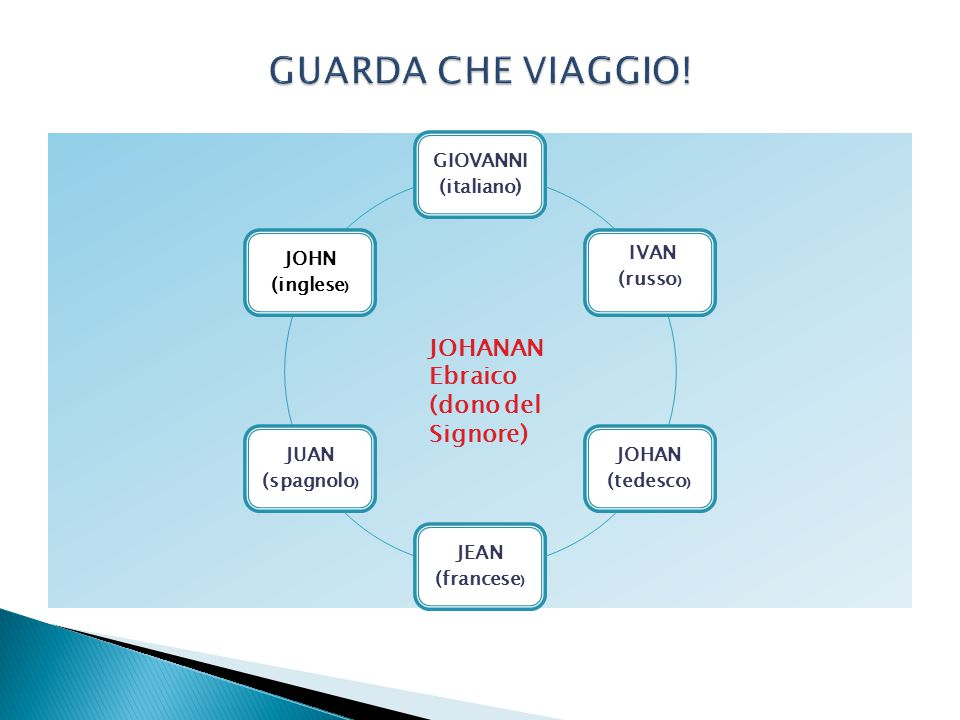 GIOVANNI (italiano) JOHN (inglese ) JUAN (spagnolo ) JEAN (francese ) JOHAN (tedesco ) IVAN (russo ) JOHANAN Ebraico (dono del Signore)