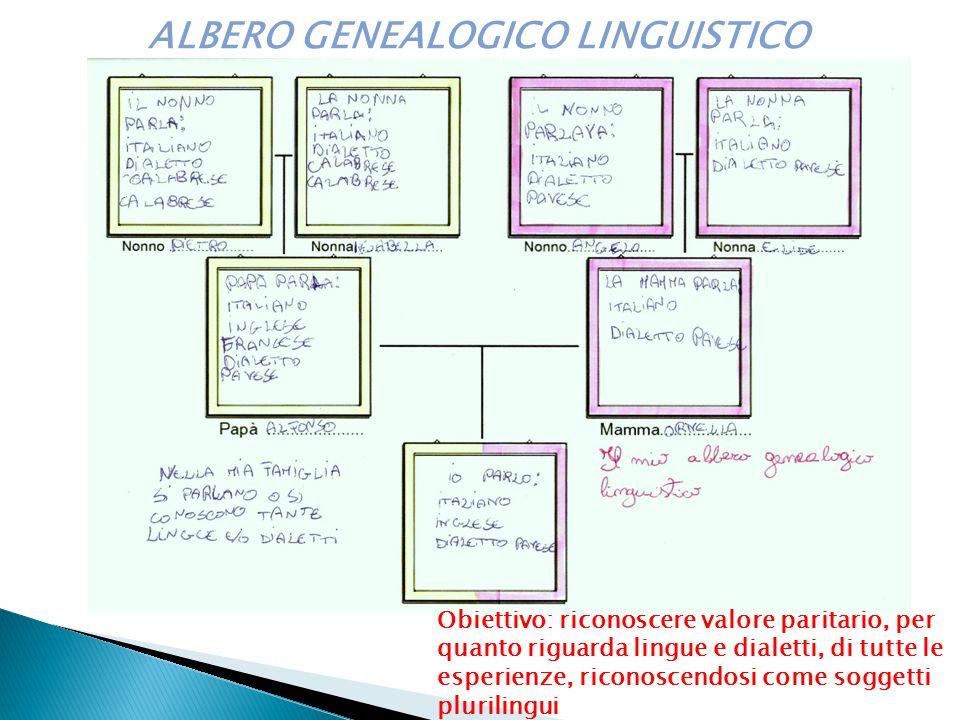 ALBERO GENEALOGICO LINGUISTICO Obiettivo: riconoscere valore paritario, per quanto riguarda lingue e dialetti, di tutte le esperienze, riconoscendosi