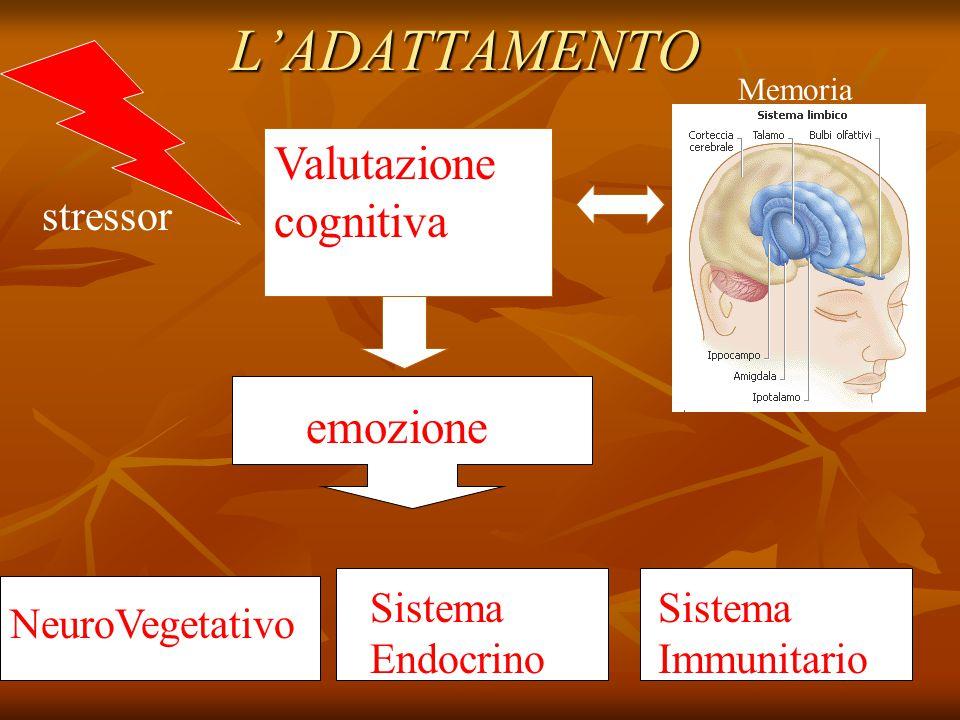 L'ADATTAMENTO stressor Valutazione cognitiva emozione Sistema Endocrino NeuroVegetativo Sistema Immunitario Memoria