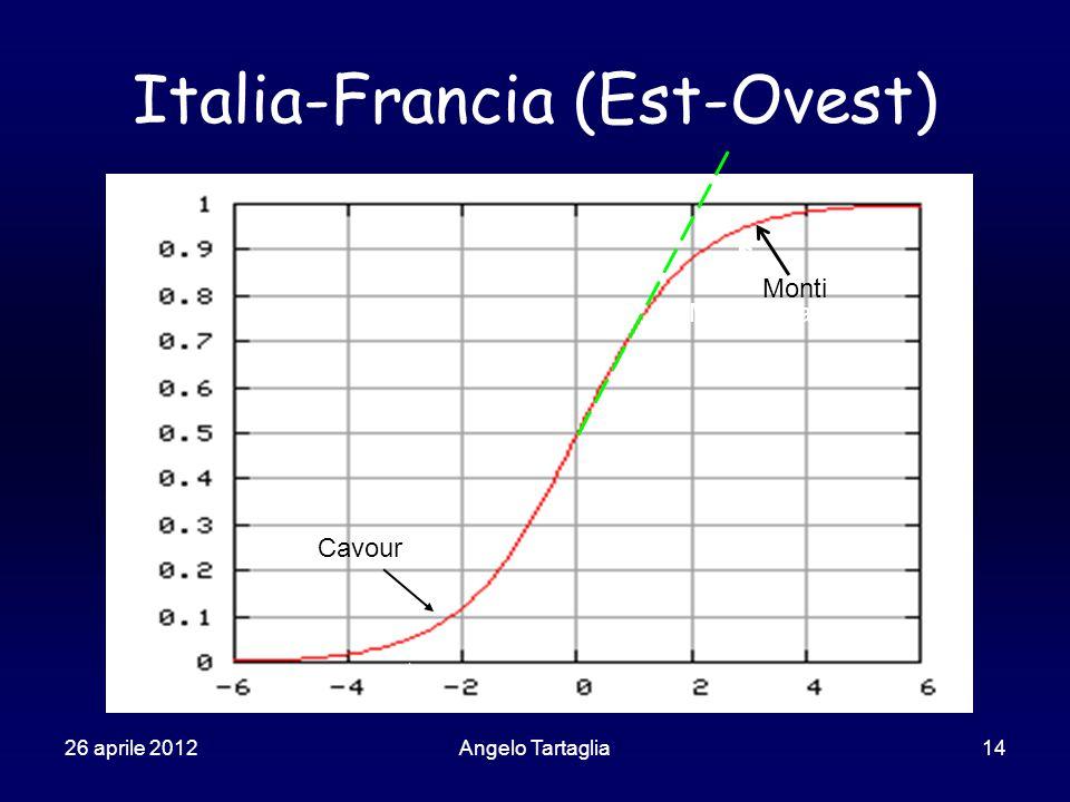26 aprile 2012Angelo Tartaglia14 Italia-Francia (Est-Ovest) Mercati saturi Cavour Monti
