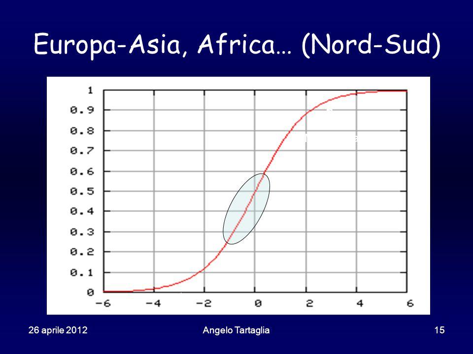 26 aprile 2012Angelo Tartaglia15 Europa-Asia, Africa… (Nord-Sud) Mercati saturi