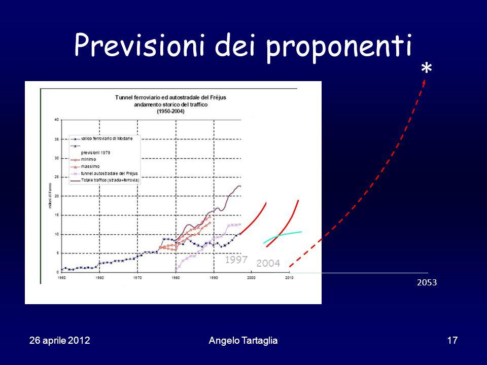 26 aprile 2012Angelo Tartaglia17 Previsioni dei proponenti 1997 2004 2053 *