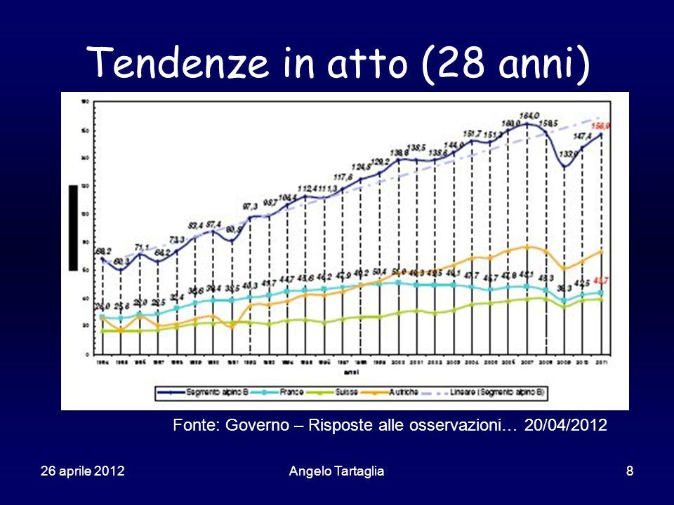 26 aprile 2012Angelo Tartaglia8 Tendenze in atto (28 anni) Fonte: Governo – Risposte alle osservazioni… 20/04/2012