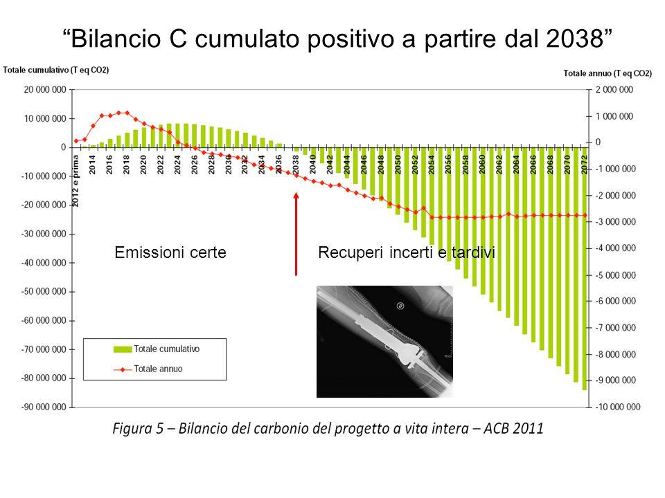 """""""Bilancio C cumulato positivo a partire dal 2038"""" Emissioni certeRecuperi incerti e tardivi"""