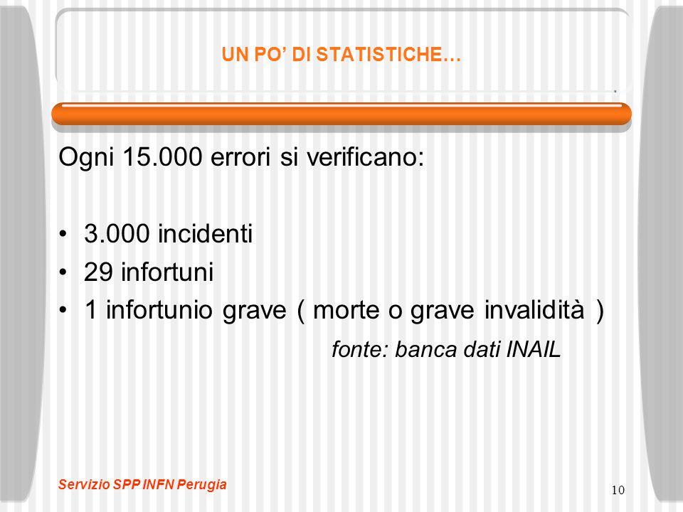 10 UN PO' DI STATISTICHE… Ogni 15.000 errori si verificano: 3.000 incidenti 29 infortuni 1 infortunio grave ( morte o grave invalidità ) fonte: banca dati INAIL Servizio SPP INFN Perugia