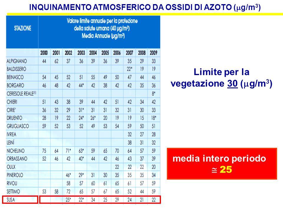 25 situazione attuale (2002-2009) situazione con cantiere TAV (minimo - massimo) situazione con cantiere TAV (minimo - massimo) Media annua NO 2 (  g/m 3 ) SUSA  25 INQUINAMENTO ATMOSFERICO DA OSSIDI DI AZOTO (  g/m 3 ) 40 75 o più salute umana 40 vegetazione 30