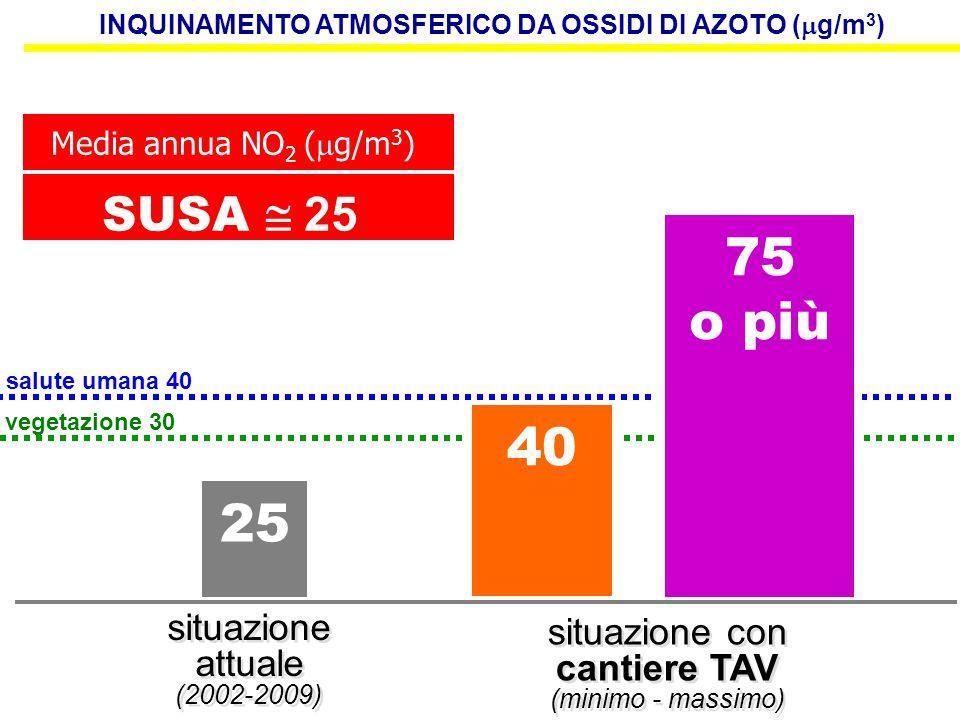 25 situazione attuale (2002-2009) situazione con cantiere TAV (minimo - massimo) situazione con cantiere TAV (minimo - massimo) Media annua NO 2 (  g