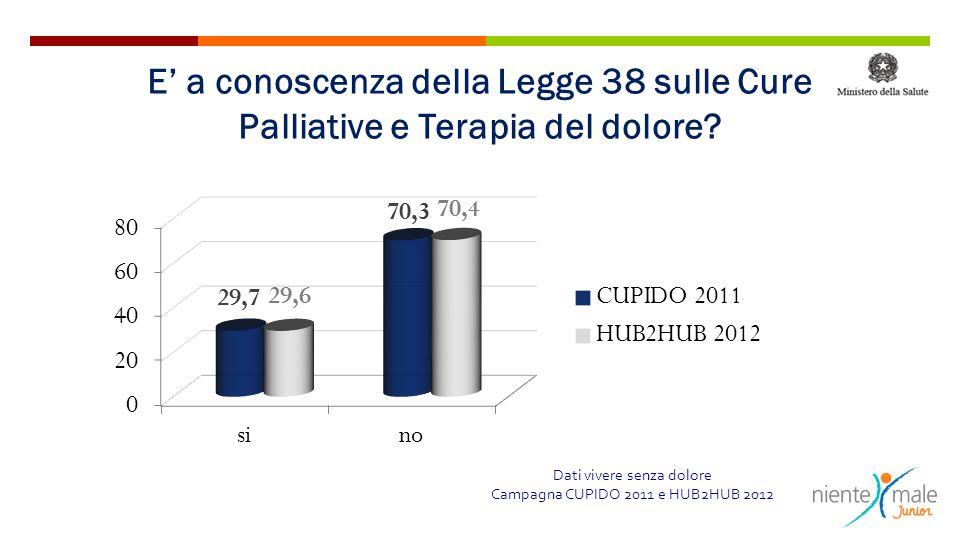 Dati vivere senza dolore Campagna CUPIDO 2011 e HUB2HUB 2012 E' a conoscenza della Legge 38 sulle Cure Palliative e Terapia del dolore?